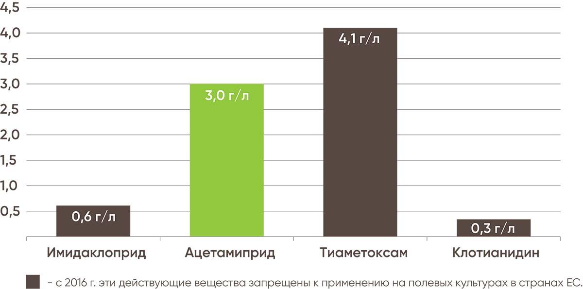 Растворимость неоникотиноидов, г/л