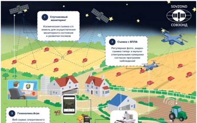 Цифровое будущее агропромышленного комплекса: GeoIT в сельском хозяйстве