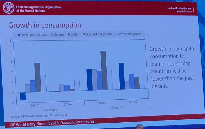 ФАО: В ближайшие 10 лет темпы роста потребления молочной продукции снизятся