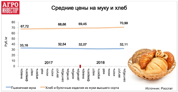 ПОКА ЦЕНЫ НА ХЛЕБ В РОССИИ ВЫРОСЛИ ЛИШЬ НА 3%