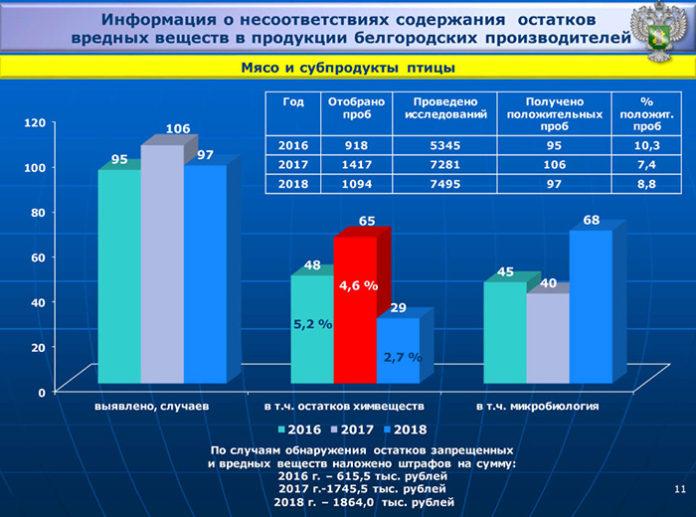 Микробы стали чаще находить в белгородской мясной и молочной продукции