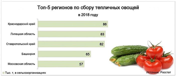 ТОП 5 регионов по сботу тепличных овощей