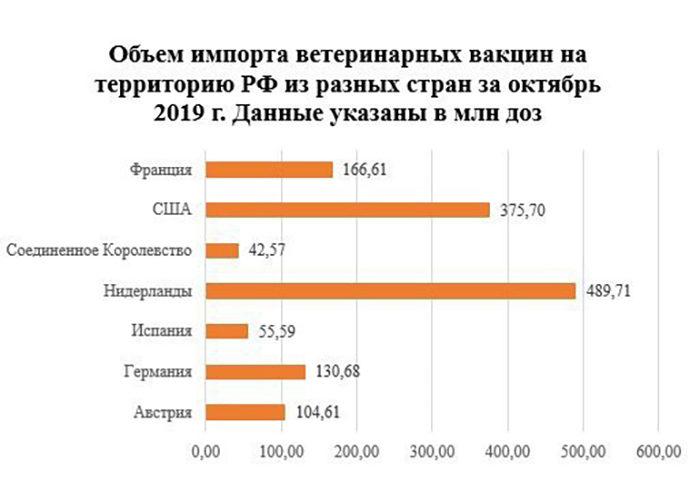 1,3 миллиарда доз ветеринарных вакцин импортировали в Россию в октябре