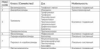 Мобильность и классификация основных фунгицидов