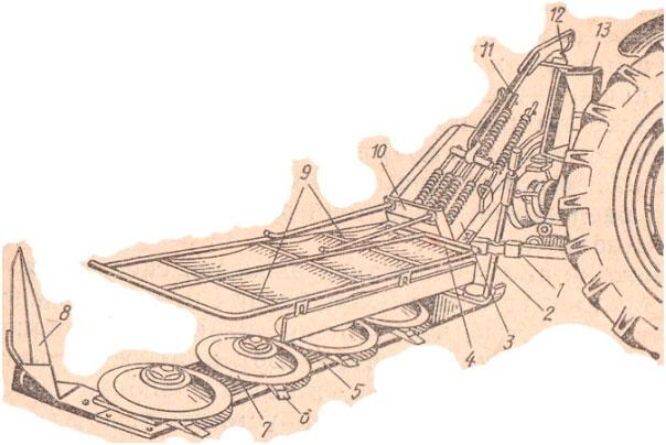Схема роторной косилки серии КРН