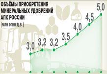 Индустрию минеральных удобрений ждут масштабные вложения