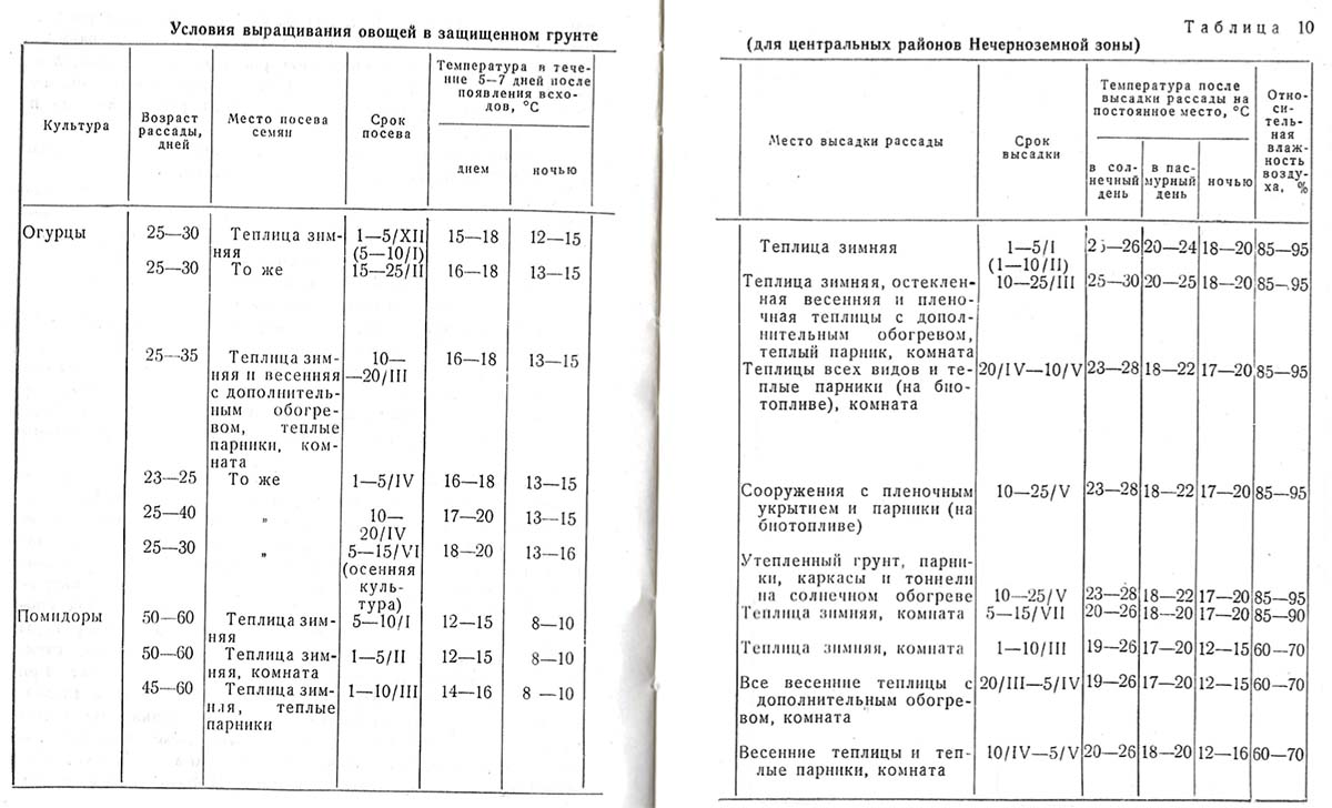 Календарь овощевода - Февраль